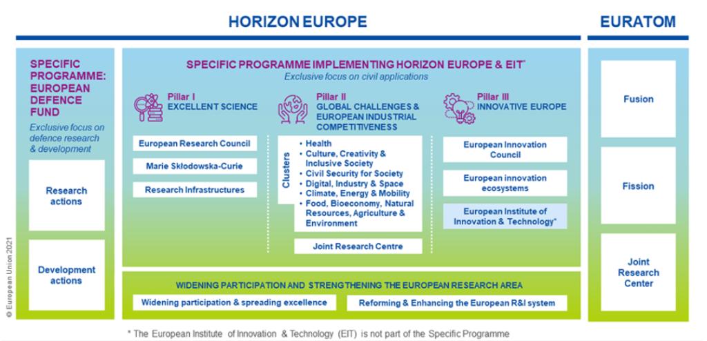 uitleg structuur Horizon Europe